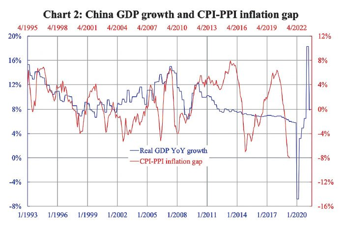 圖2:中國GDP增長(藍線)及CPI-PPI差距(紅線)。