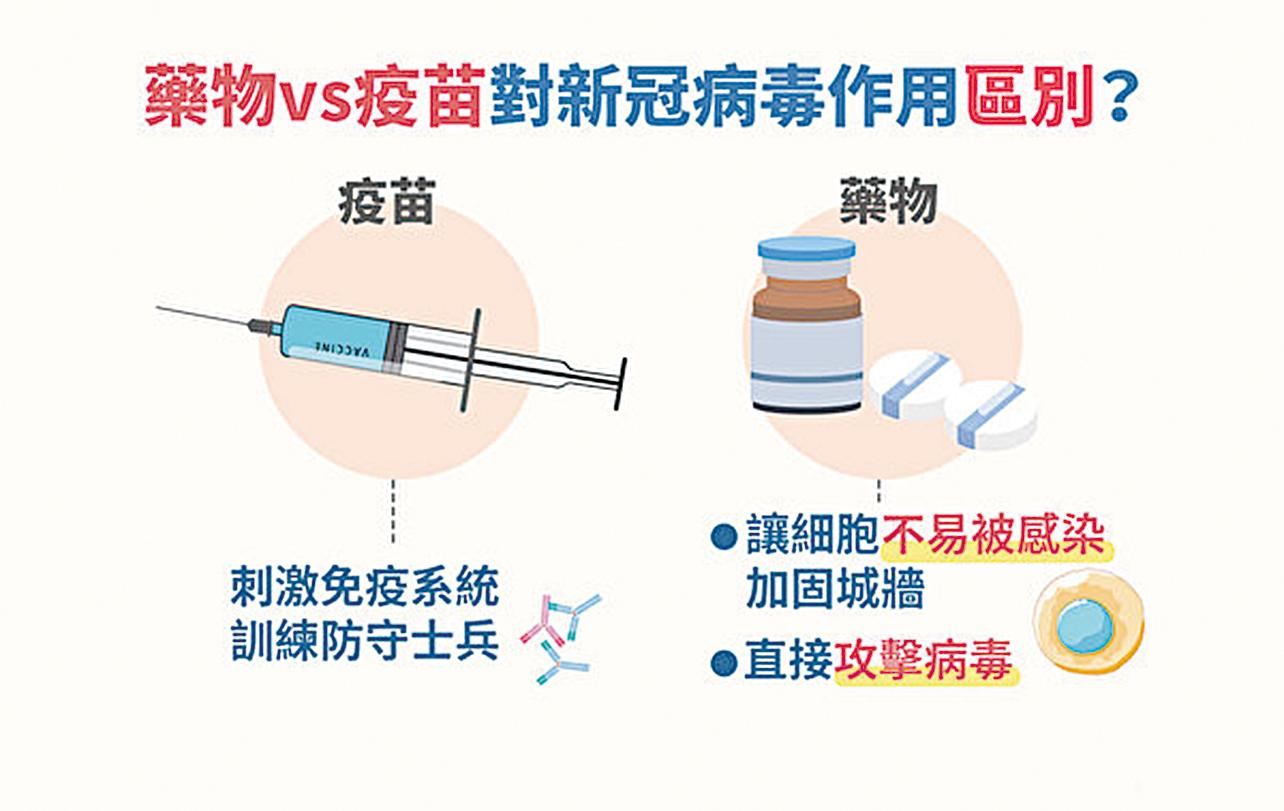 抗病毒藥物與疫苗在體內發揮的作用是不一樣的。(健康1+1/大紀元)