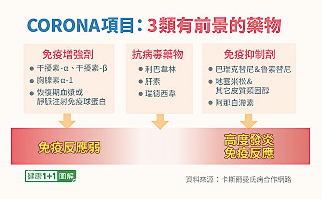 CORONA項目還認為,具有前景的藥物有3類。(健康1+1/大紀元)