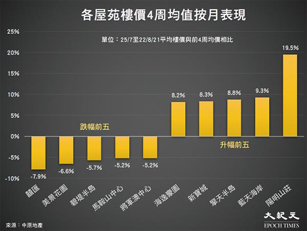 香港樓價一周下跌0.46% 料八月二手成交按月跌7.6%