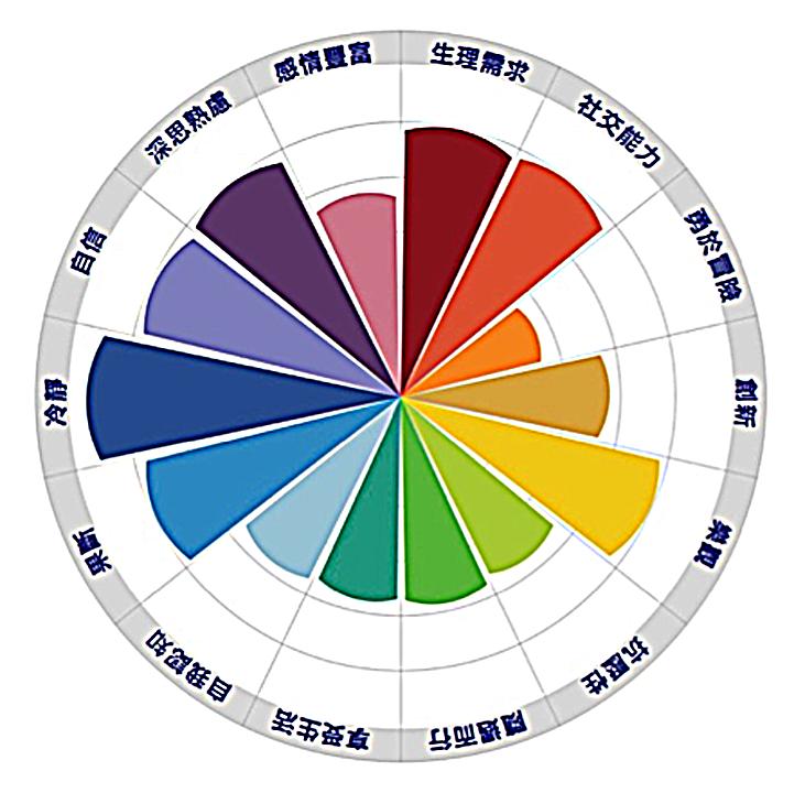 紫兒的基因總表