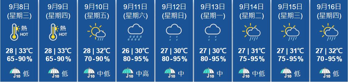 天文台預測,未來一、兩日本港天晴酷熱,9月10日部份時間有陽光,有幾陣驟雨。隨後天氣轉差,周末風勢增大,間中有狂風雷暴。(香港天文台)
