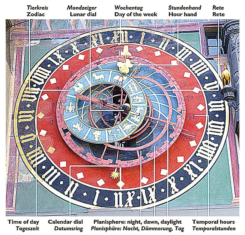 伯恩古鐘樓啟發愛因斯坦時間相對論靈感。(維基百科)