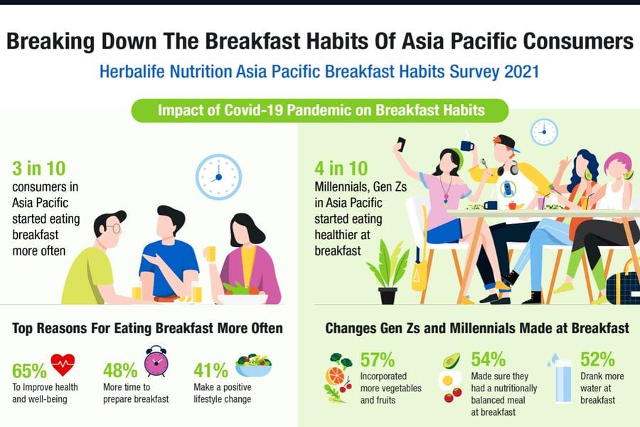 調查:疫情影響促使亞太區消費者更常進食早餐以改善健康