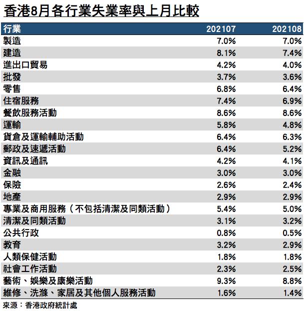 香港2021年8月各行業的失業率與上月比較。(來源:香港政府統計處/大紀元製圖)