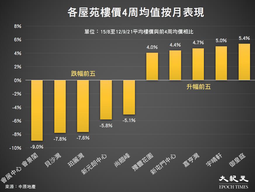 香港屋苑15/8至12/9/21平均樓價與前4周均價相比。(來源:中原地產/大紀元製圖)