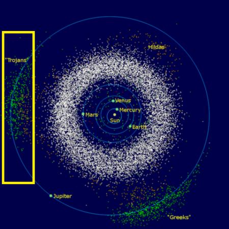 木星的特洛伊小行星(黃色方框內的綠點)。(維基百科)
