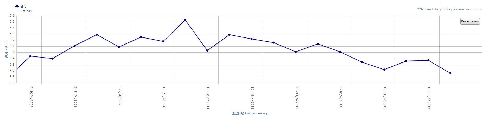 調查:傳媒公信力十年新低