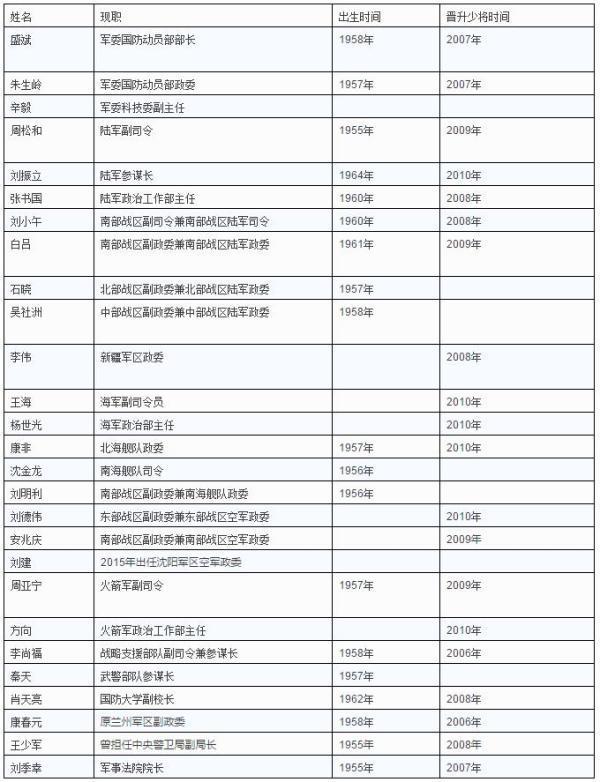 本輪晉升的27名中將名單。(網絡圖片)