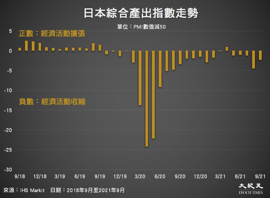 2018年9月至2021年9月,日本綜合產出指數走勢。(來源:IHS Markit/大紀元製圖)