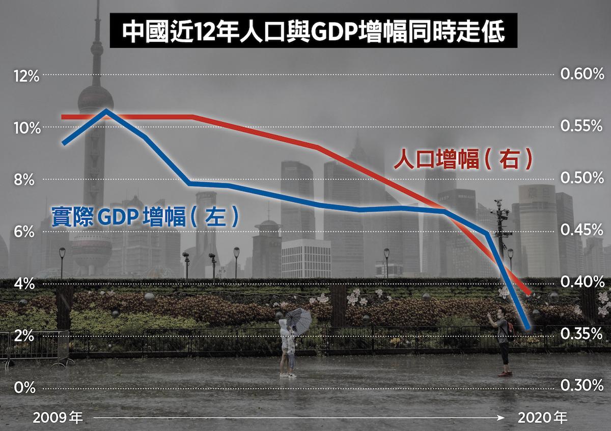 中國近12年人口與GDP增幅同時走低。圖表數據來源:世界銀行、聯合國。(VIVIAN LIN/AFP via Getty Images;大紀元製圖)