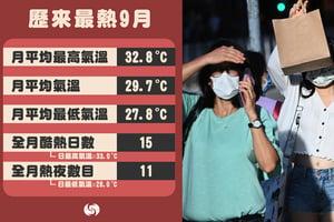 天文台:9月有紀錄以來最熱 平均最高氣溫32.8度