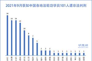 9月101名法輪功學員被非法判刑