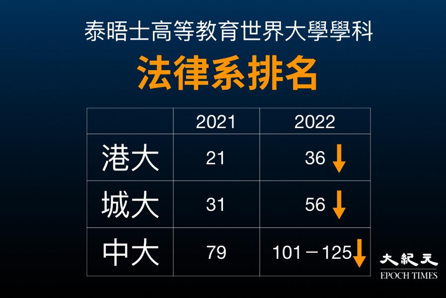 泰晤士大學法律系排名 香港3大學齊跌 中大跌出前百