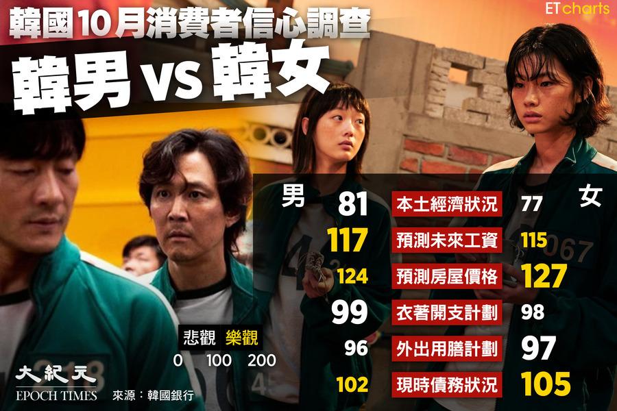 【InfoG】10月消費者信心調查:韓男 vs 韓女