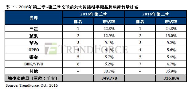 2016年第二季及第三季全球前六大智能手機品牌生產量排名。(集邦科技提供)