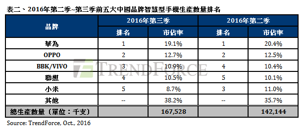 2016年第二季及第三季前五大中國大陸智能手機品牌生產量排名。(集邦科技提供)