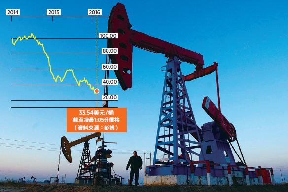 油價跌中國受益惟損失或更大