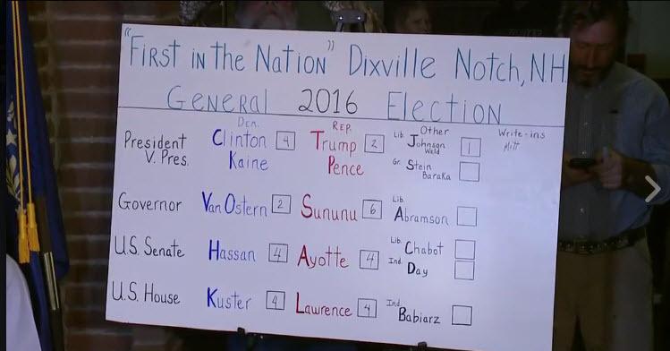 2016年美國大選率先在新罕布什爾州的迪克斯維爾的山口村拉開帷幕,圖為選舉開票結果。(視像擷圖)