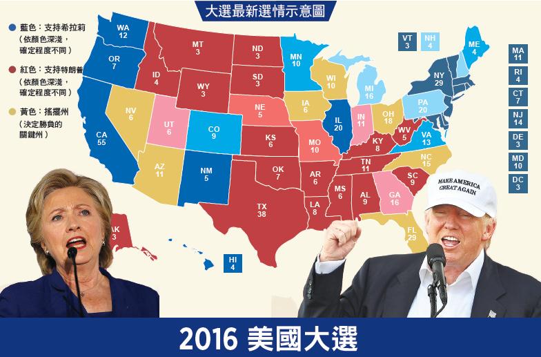2016美國大選 誰主白宮今日揭曉