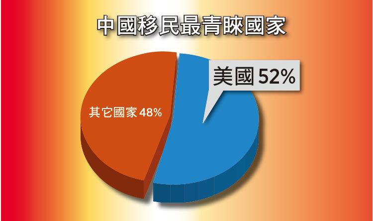 根據胡潤2016年中國投資移民白皮書顯示,60%的中國富人計劃在未來3年內移民美國。(大紀元資料圖片)