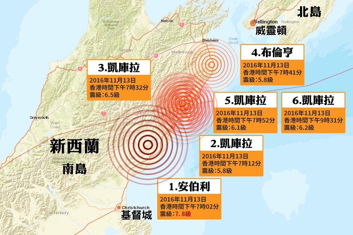 新西蘭南島在香港時間今日(13日)下午7時02分(當地時間14日凌晨零時2分)發生一次黎克特制7.8級猛烈地震,並在半小時後的香港時間同日下午7時12分、下午7時32分、下午7時41分及下午7時52分,分別發生一次5.8級、6.5級(修正前為6.2級)、5.7級和6.1級(修正前為5.8級)強震。在兩個多小時後的下午9時32分,在同一區域再度發生一次6.2級地震。當地目前亦餘震不斷。(地圖:美國地質調查局)