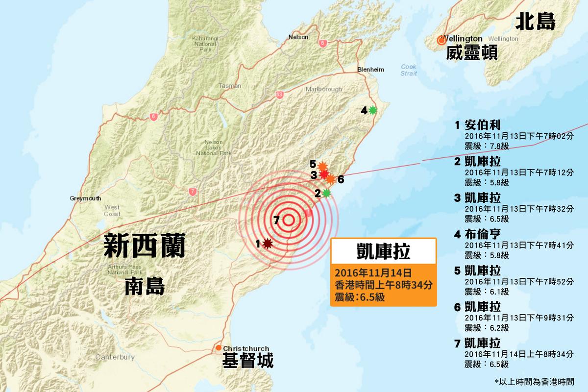 美國地質調查局(USGS)在本港時間今日(14日)上午8時34分,錄得一次黎克特制6.5級強烈地震,震央位於新西蘭南島凱庫拉(Kaikoura)西南偏西38公里處,距離新西蘭南島第一大城基督城(Christchurch)約118公里,震源深度10公里,屬極淺層地震。(地圖:美國地質調查局)