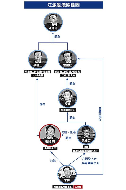 習近平當局一直不滿江派勢力搞亂香港,除鐵定梁振英不能連任外,張曉明地位也難保。隨著今年年底,習近平、王岐山不斷清洗曾慶紅、張德江的勢力,香港局勢也將發生大的變化。
