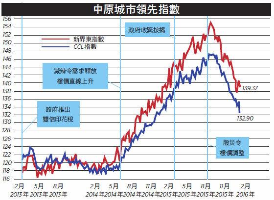 【樓市動向】樓價跌置業需部署 儲首期投資考功夫