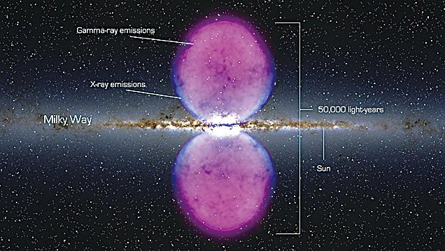 近年來,銀河系中心不斷發現神秘現象。圖為「費米泡」(伽瑪射線泡),如太空中兩個異常明亮的燈泡,每個泡的直徑達25,000光年。(維基百科)
