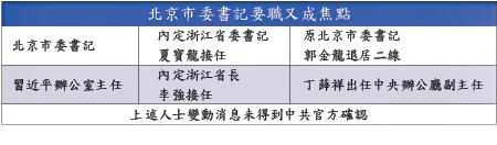 習親信集中進京  傳北京市委書記換人