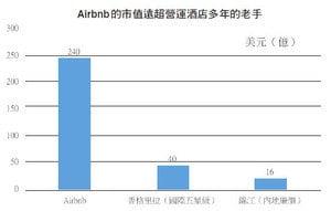 【談股論金】夢想Airbnb