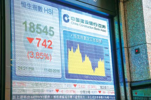 昨日,恒生指數一開盤即下跌801點,創下3年半新低18,446點;全日收報18,545點,跌742點。(余鋼/大紀元)