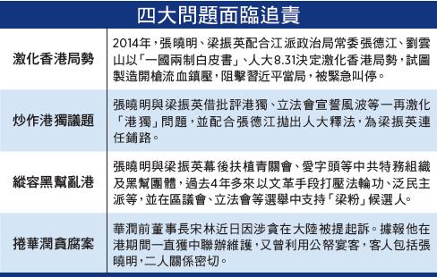 華潤宋林被公訴 張曉明受牽連