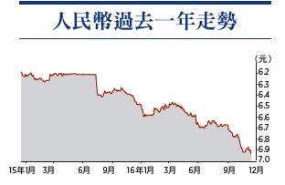 人民幣兌美元匯價昨日急跌,創8年半新低,收市報6.9354元兌1美元。(大紀元製圖)