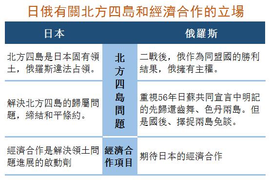 日俄有關北方四島和經濟合作的立場。(大紀元)