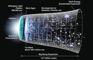 宇宙源於大爆炸?大反彈?
