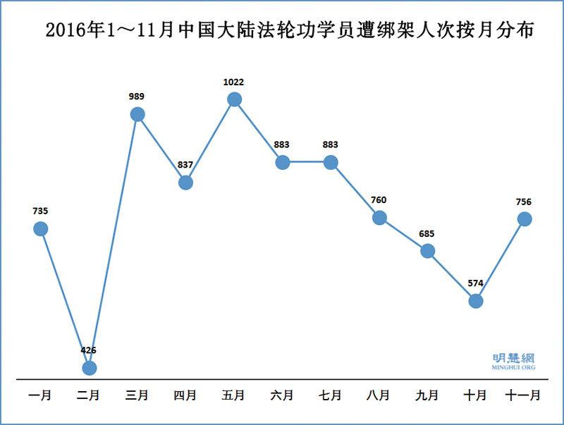 2016年1至11月中國大陸法輪功學員遭綁架人次按月分佈圖。(明慧網)