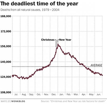 資料顯示,1月1日的自然死亡率最高。(Washington Post)