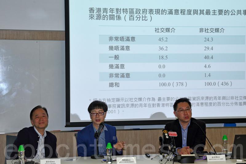 調查指六成港青不滿政府