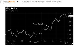 高盛預測 特朗普新政將改變三大經濟領域