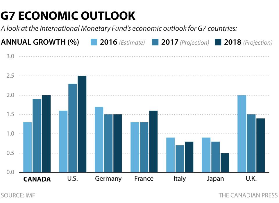 IMF對G7國家經濟展望。(加通社)