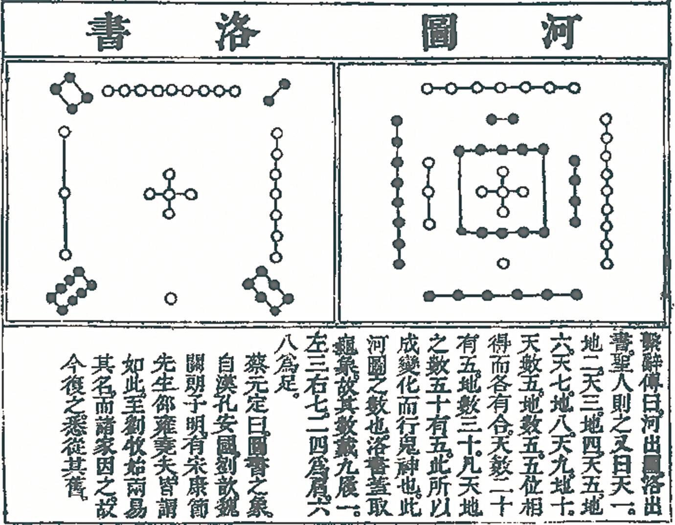 《洛書》是史前文化,表達著史前人類對銀河星系的運行規律的認識。(網絡圖片)