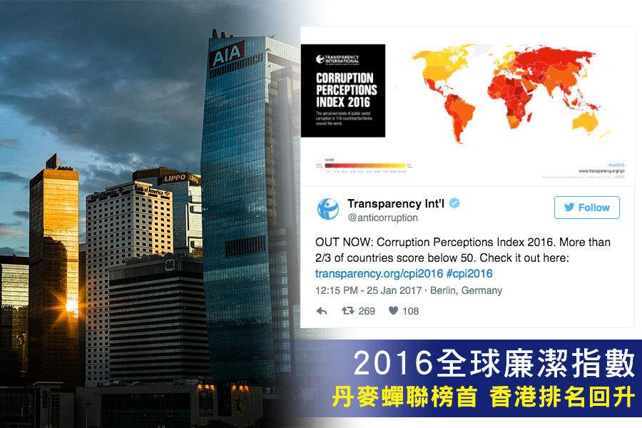 2016全球廉潔度丹麥蟬聯榜首 香港排名回升
