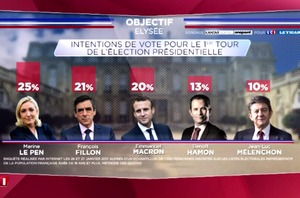 法國總統初選塵埃落定 選民思變