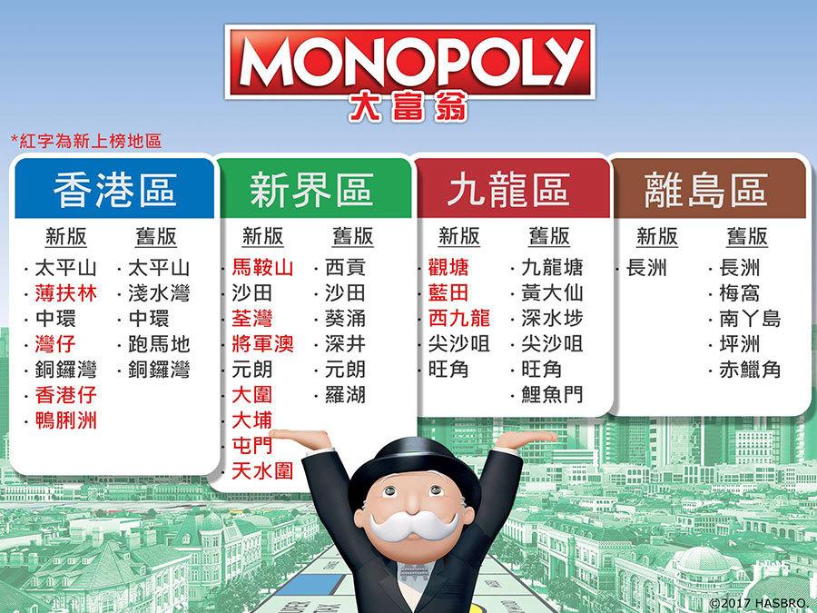 大富翁推出新版圖,由香港人選出22個地點,其中14個地點變更。(大富翁facebook圖片)