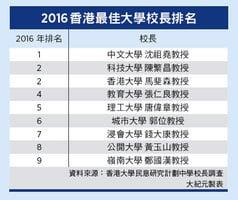 2016香港最佳大學校長排名