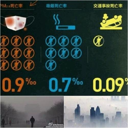 報告:2013年陰霾致大陸31市多死26萬人