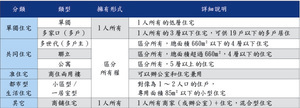 南韓各類住宅租賃特點