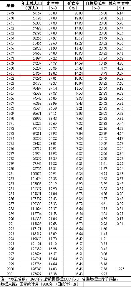 1983年版《中國統計年鑑》中1949年至1982年的人口數據。(資料圖片)